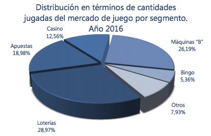 Distribución en términos de cantidades jugadas del mercado de juego por segmento. Año 2016
