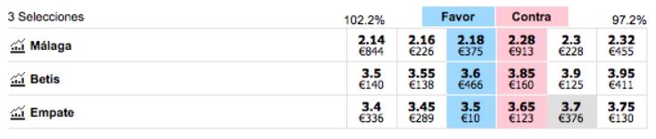 Cómo apostar en Betfair Exchange   Guía + Bonus Calculadora Tenis