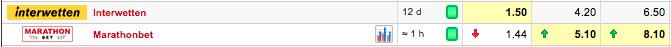 Una vez tenemos la Cuota Mínima Rentable calculada, buscaríamos el partido en uno de estos comparadores. Por ejemplo en Oddsmath: