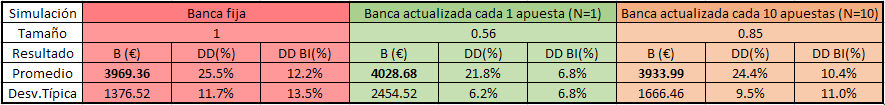 Money Management Apuestas. Simulación Banca fija vs Banca variable