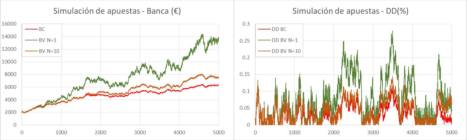 Simulación Banca fija vs Banca variable